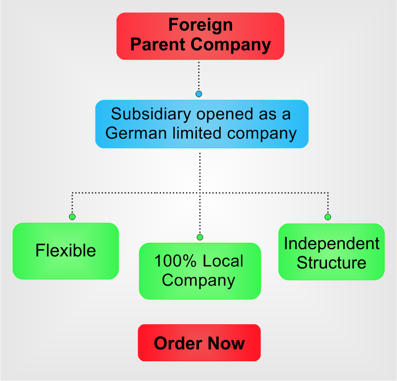 open-subsidiary-in-Germany.png